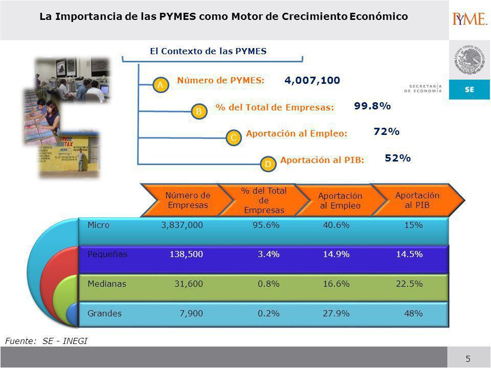 La Importancia de las PYMES como Motor de Crecimiento Económico 5 Fuente: SE - INEGI Micro Pequeñas Medianas Grandes 3,837,000 138,500 31,600 7,900 95.6% 3.4% 0.8% 0.2% 40.6% 14.9% 16.6% 27.9% 15% 14.5% 22.5% 48% Número de Empresas % del Total de Empresas Aportación al Empleo Aportación al PIB El Contexto de las PYMES A B Número de PYMES: C D % del Total de Empresas: Aportación al Empleo: Aportación al PIB: 4,007,100 99.8% 72% 52%