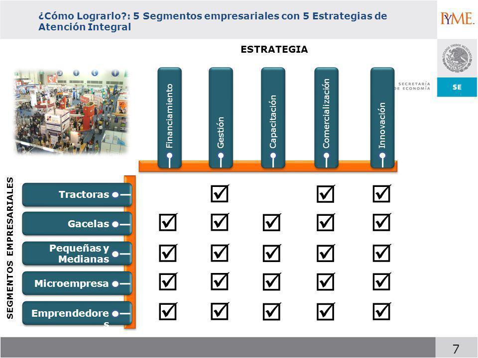 7 FinanciamientoInnovaciónGestiónCapacitación Comercialización Tractoras Gacelas Pequeñas y Medianas Microempresa Emprendedore s ESTRATEGIA SEGMENTOS EMPRESARIALES ¿Cómo Lograrlo?: 5 Segmentos empresariales con 5 Estrategias de Atención Integral