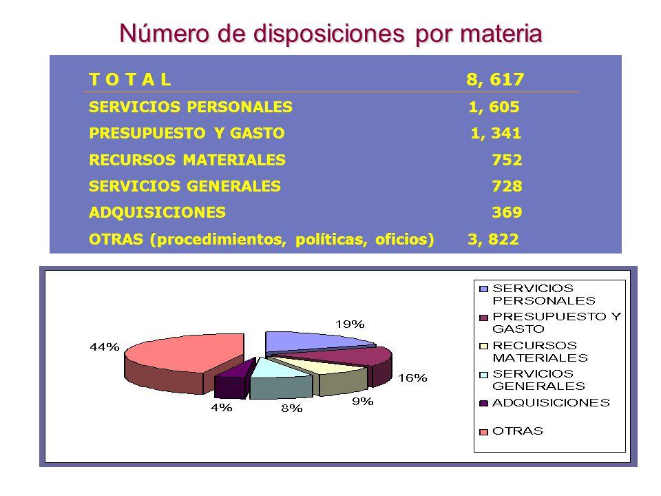 Número de disposiciones por materia T O T A L 8, 617 SERVICIOS PERSONALES 1, 605 PRESUPUESTO Y GASTO 1, 341 RECURSOS MATERIALES 752 SERVICIOS GENERALES 728 ADQUISICIONES 369 OTRAS (procedimientos, políticas, oficios) 3, 822