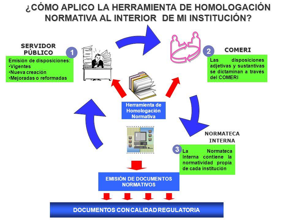 La Normateca Interna contiene la normatividad propia de cada institución NORMATECAINTERNA 3 Herramienta de Homologación Normativa Las disposiciones adjetivas y sustantivas se dictaminan a través del COMERI COMERI SERVIDORPÚBLICO 2 EMISIÓN DE DOCUMENTOS NORMATIVOS ¿CÓMO APLICO LA HERRAMIENTA DE HOMOLOGACIÓN NORMATIVA AL INTERIOR DE MI INSTITUCIÓN.