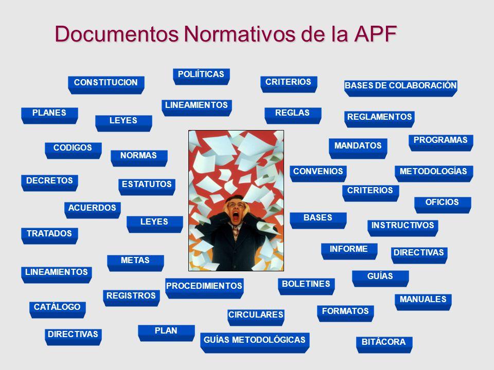 Documentos Normativos de la APF Documentos Normativos de la APF CONSTITUCION PLANES LEYES CODIGOS DECRETOS ACUERDOS TRATADOS ESTATUTOS NORMAS POLIÍTICAS LINEAMIENTOS REGLAS CONVENIOS BASES DE COLABORACIÓN LEYES CRITERIOS MANDATOS REGLAMENTOS MANUALES PROGRAMAS CRITERIOS INSTRUCTIVOS BASES METODOLOGÍAS LINEAMIENTOS METAS CATÁLOGO REGISTROS PLAN PROCEDIMIENTOS OFICIOS CIRCULARES FORMATOS DIRECTIVAS GUÍAS BOLETINES INFORME BITÁCORA GUÍAS METODOLÓGICAS DIRECTIVAS