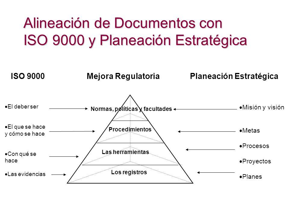 Alineación de Documentos con ISO 9000 y Planeación Estratégica Los registros Normas, políticas y facultades Las herramientas Procedimientos Misión y visión Metas Procesos Proyectos Planes El deber ser El que se hace y cómo se hace Con qué se hace Las evidencias ISO 9000 Mejora Regulatoria Planeación Estratégica