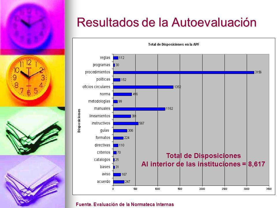 Resultados de la Autoevaluación Total de Disposiciones Al interior de las instituciones = 8,617 Fuente. Evaluación de la Normateca Internas