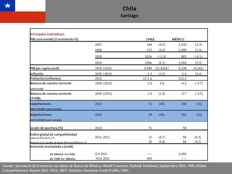 Fuente: Secretaría de Economía con datos de Banco de México Chile Santiago Intercambio Comercial México- Chile (Millones de dólares) Intercambio Comercial México- Chile (Millones de dólares) *Año previo a la entrada en vigor del TLC ** Datos del tercer trimestre del 2010 y 2011