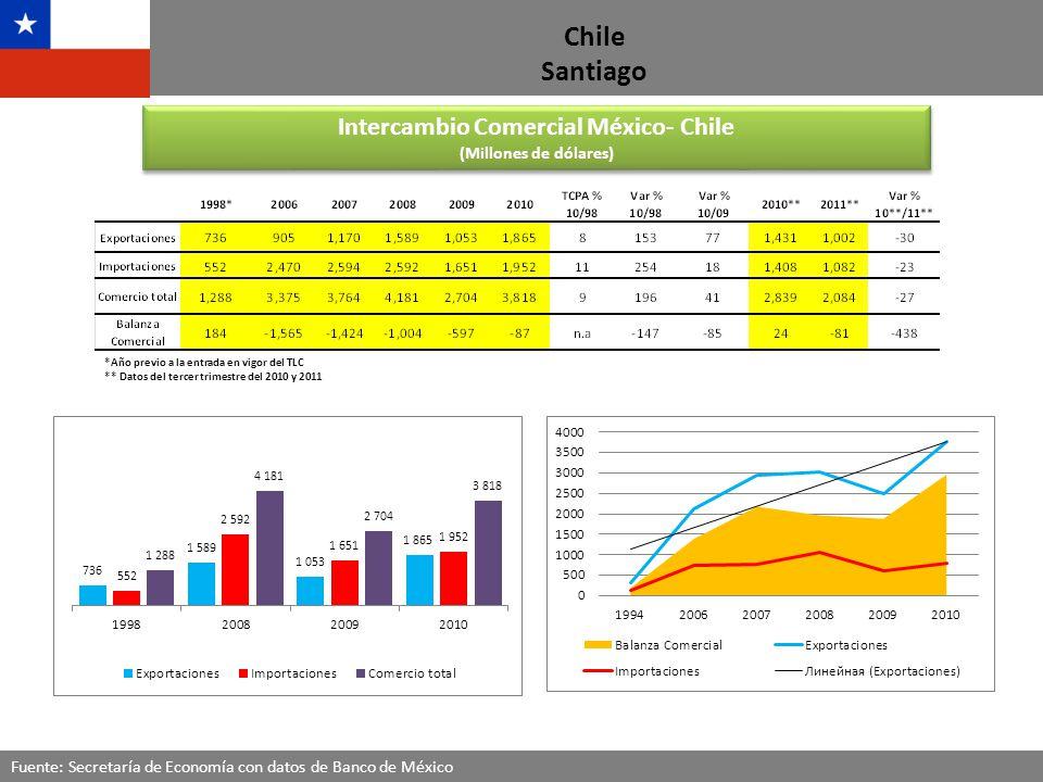 Chile Santiago IED de Chile en México 1 Fuentes: Secretaría de Economía con datos de Banco de México, Secretaría de Relaciones Exteriores y ProMéxico IED de México en Chile 2 Principales productos a nivel de partida, con datos de diciembre de 2010.