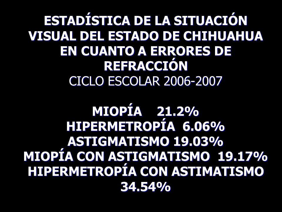 ESTADÍSTICA DE LA SITUACIÓN VISUAL DEL ESTADO DE CHIHUAHUA EN CUANTO A ERRORES DE REFRACCIÓN CICLO ESCOLAR 2006-2007 MIOPÍA 21.2% HIPERMETROPÍA 6.06% ASTIGMATISMO 19.03% MIOPÍA CON ASTIGMATISMO 19.17% HIPERMETROPÍA CON ASTIMATISMO 34.54%