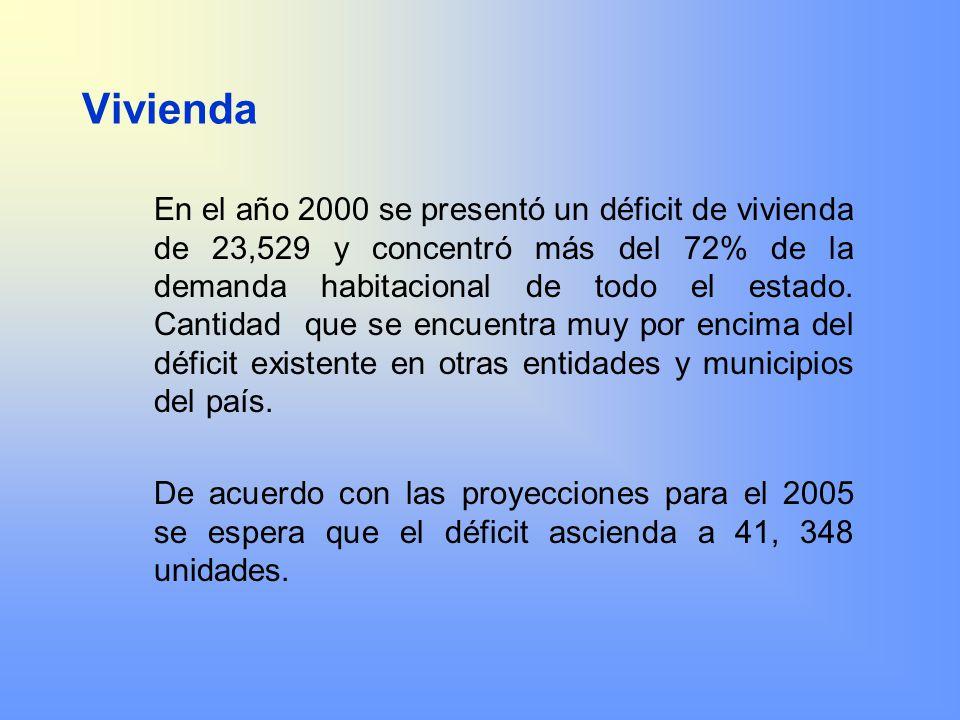 Vivienda En el año 2000 se presentó un déficit de vivienda de 23,529 y concentró más del 72% de la demanda habitacional de todo el estado. Cantidad qu