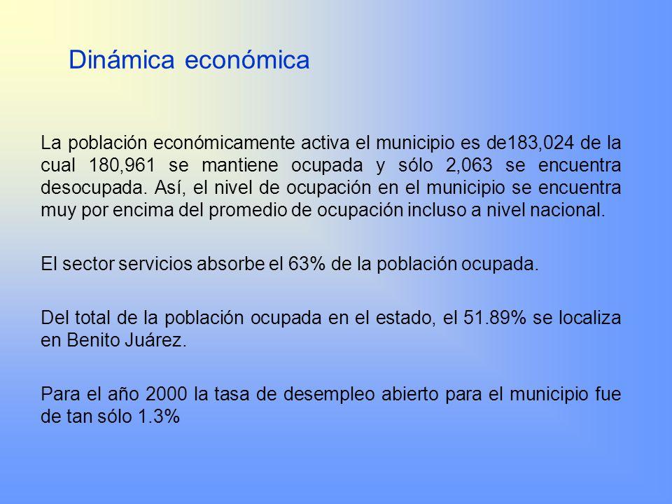 Dinámica económica La población económicamente activa el municipio es de183,024 de la cual 180,961 se mantiene ocupada y sólo 2,063 se encuentra desoc