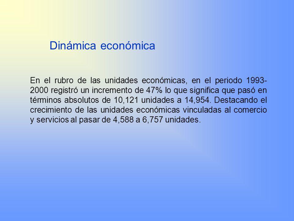 En el rubro de las unidades económicas, en el periodo 1993- 2000 registró un incremento de 47% lo que significa que pasó en términos absolutos de 10,1