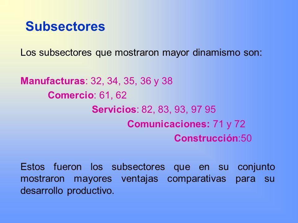 Subsectores Los subsectores que mostraron mayor dinamismo son: Manufacturas: 32, 34, 35, 36 y 38 Comercio: 61, 62 Servicios: 82, 83, 93, 97 95 Comunic