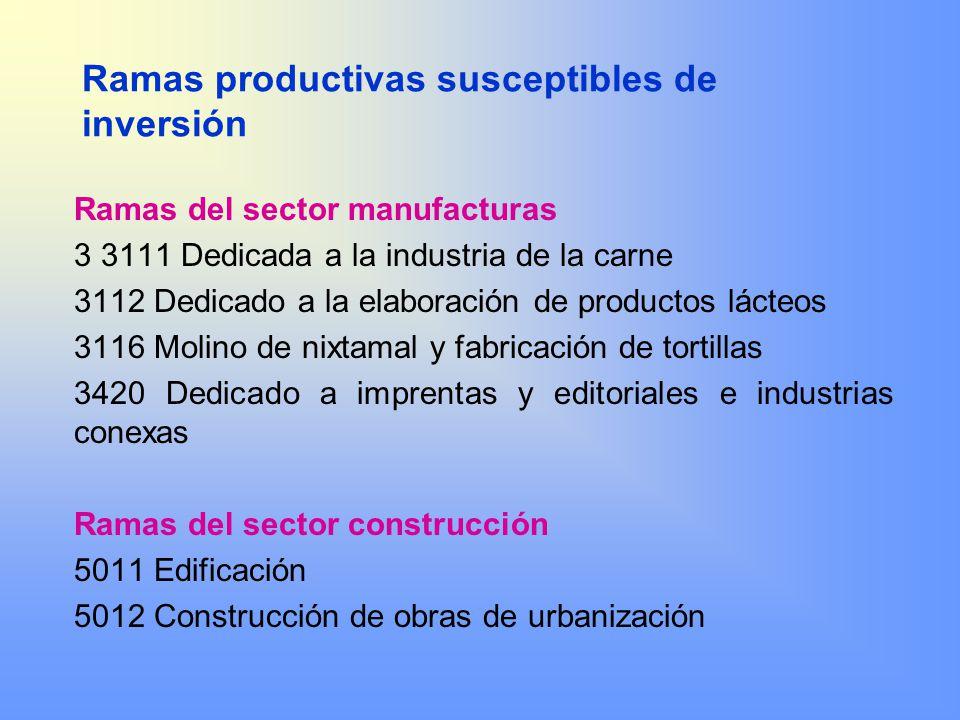 Ramas productivas susceptibles de inversión Ramas del sector manufacturas 3 3111 Dedicada a la industria de la carne 3112 Dedicado a la elaboración de