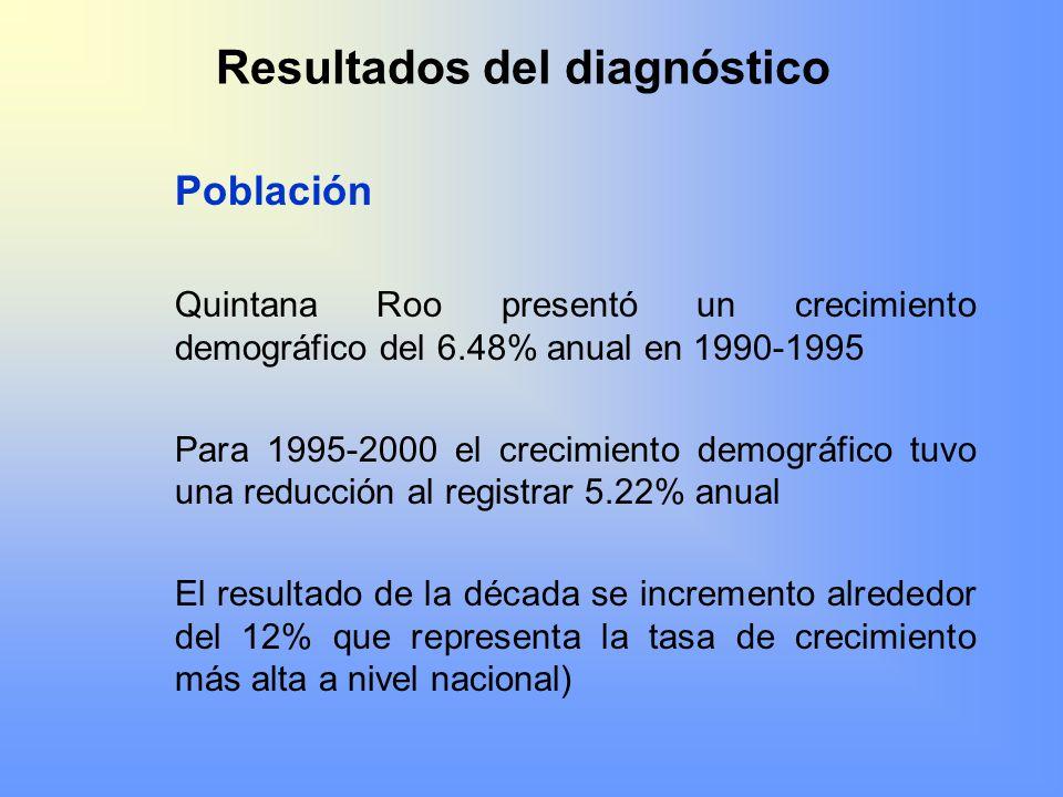 Resultados del diagnóstico Población Quintana Roo presentó un crecimiento demográfico del 6.48% anual en 1990-1995 Para 1995-2000 el crecimiento demog