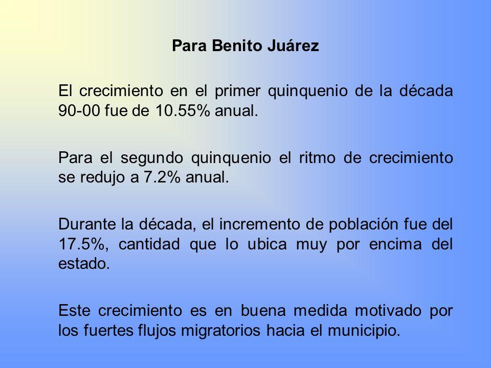 Para Benito Juárez El crecimiento en el primer quinquenio de la década 90-00 fue de 10.55% anual. Para el segundo quinquenio el ritmo de crecimiento s