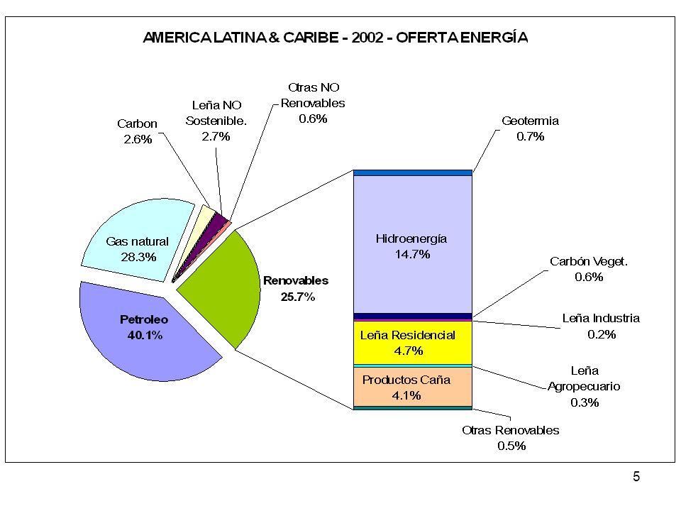 16 Estado de situación de los temas seleccionados: CAMBIO CLIMATICO Acoplamiento crecimiento economico-emisiones y aumento de la deforestación.