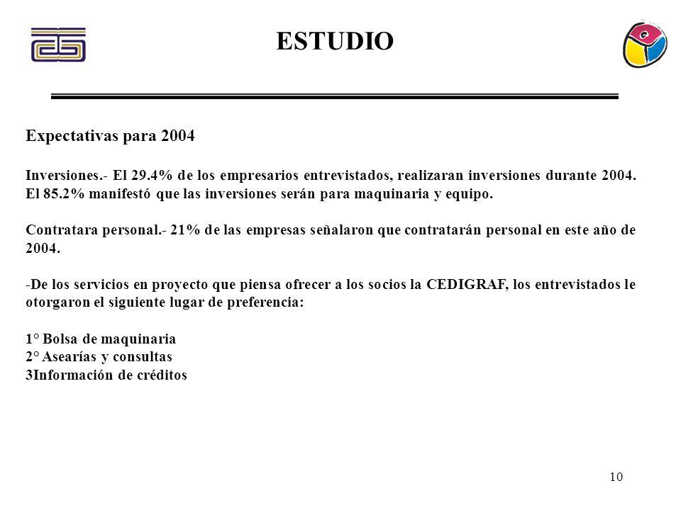 10 ESTUDIO Expectativas para 2004 Inversiones.- El 29.4% de los empresarios entrevistados, realizaran inversiones durante 2004. El 85.2% manifestó que