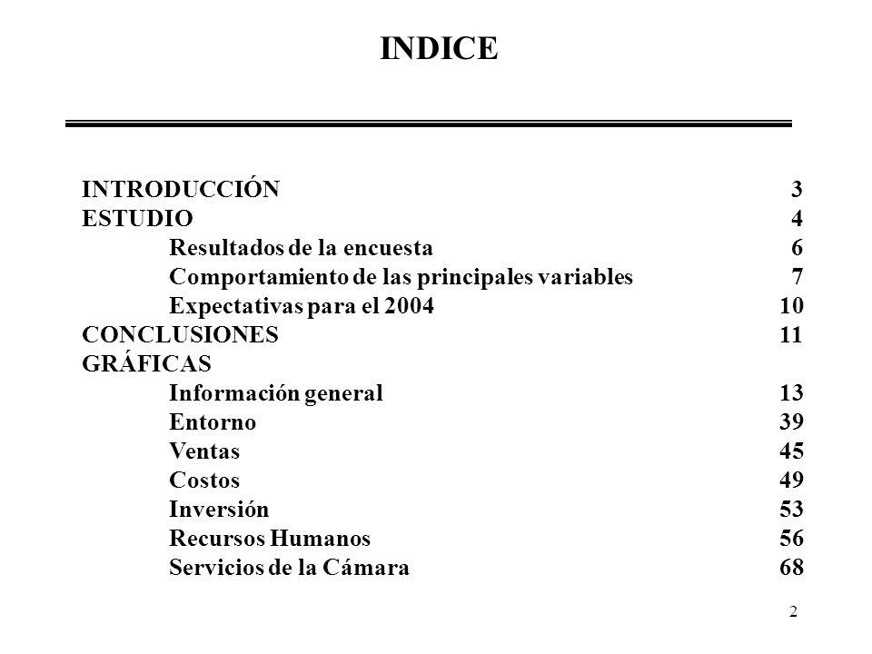 2 INDICE INTRODUCCIÓN 3 ESTUDIO 4 Resultados de la encuesta 6 Comportamiento de las principales variables 7 Expectativas para el 200410 CONCLUSIONES 1