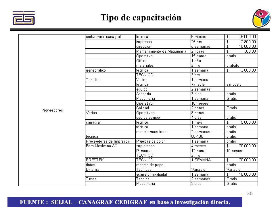 20 Tipo de capacitación FUENTE : SEIJAL – CANAGRAF-CEDIGRAF en base a investigación directa.