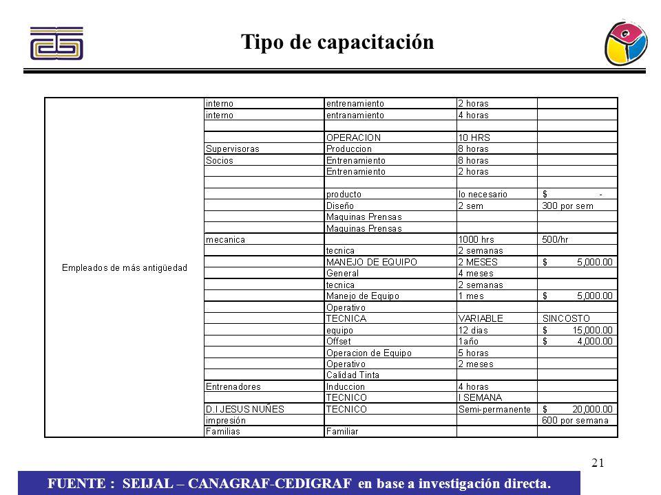 21 Tipo de capacitación FUENTE : SEIJAL – CANAGRAF-CEDIGRAF en base a investigación directa.