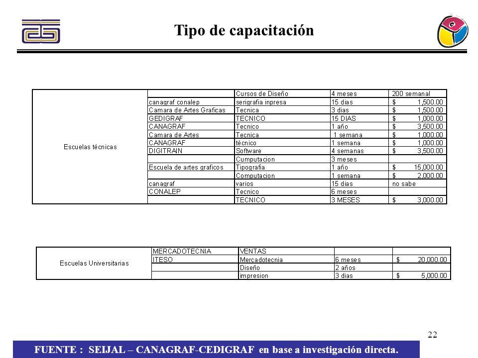 22 Tipo de capacitación FUENTE : SEIJAL – CANAGRAF-CEDIGRAF en base a investigación directa.