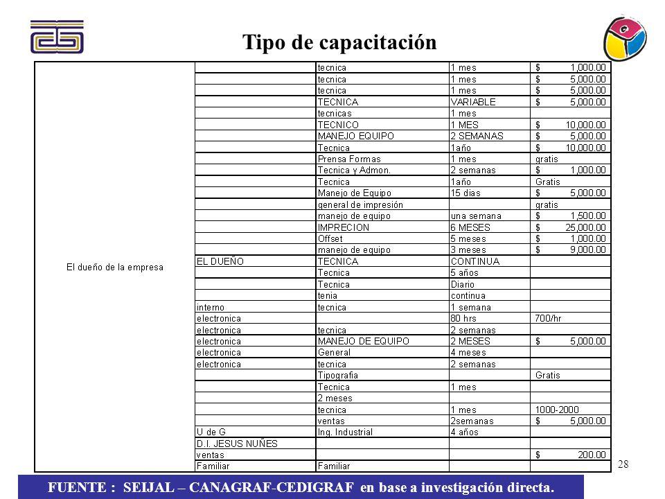 23 Tipo de capacitación FUENTE : SEIJAL – CANAGRAF-CEDIGRAF en base a investigación directa. 28