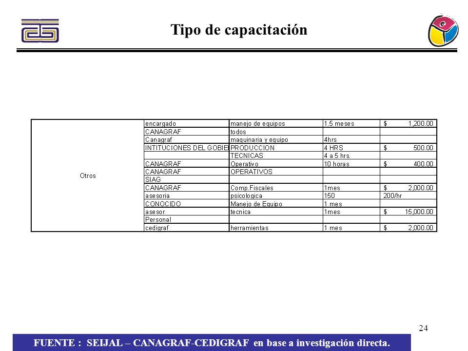 24 Tipo de capacitación FUENTE : SEIJAL – CANAGRAF-CEDIGRAF en base a investigación directa.