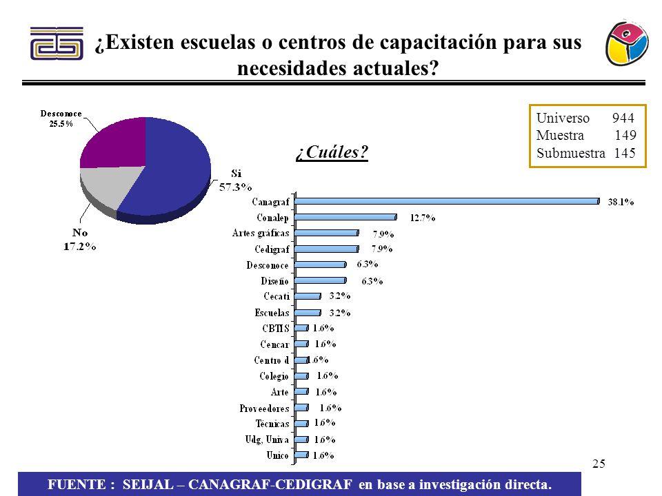 25 ¿Existen escuelas o centros de capacitación para sus necesidades actuales? Universo 944 Muestra 149 Submuestra 145 FUENTE : SEIJAL – CANAGRAF-CEDIG