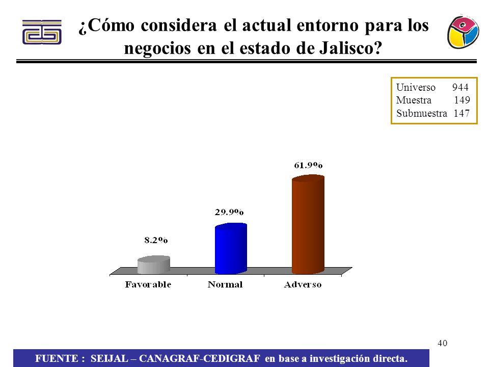 40 ¿Cómo considera el actual entorno para los negocios en el estado de Jalisco? Universo 944 Muestra 149 Submuestra 147 FUENTE : SEIJAL – CANAGRAF-CED