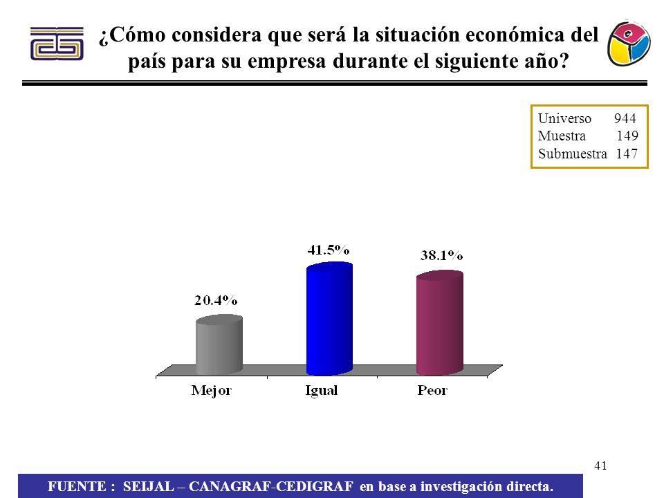 41 ¿Cómo considera que será la situación económica del país para su empresa durante el siguiente año? FUENTE : SEIJAL – CANAGRAF-CEDIGRAF en base a in