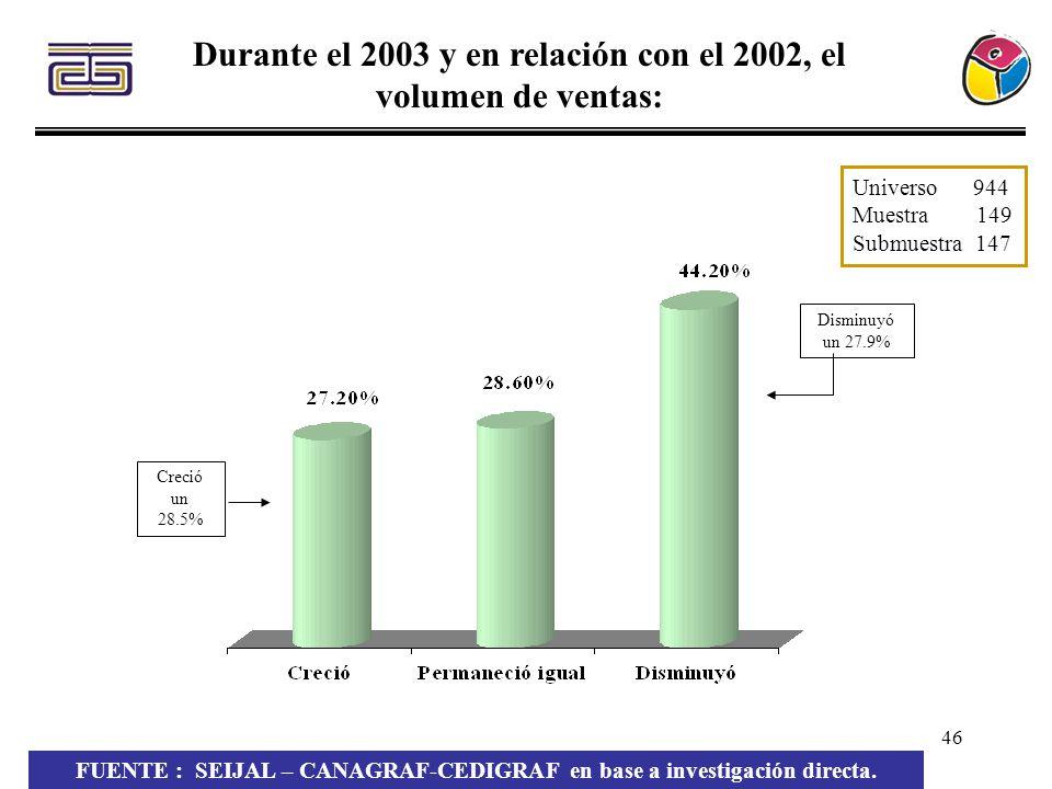 46 Durante el 2003 y en relación con el 2002, el volumen de ventas: Creció un 28.5% Universo 944 Muestra 149 Submuestra 147 Disminuyó un 27.9% FUENTE