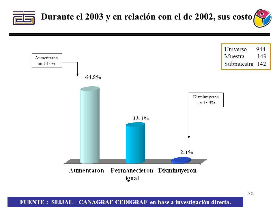 50 Durante el 2003 y en relación con el de 2002, sus costos: Aumentaron un 14.0% Disminuyeron un 13.3% Universo 944 Muestra 149 Submuestra 142 FUENTE