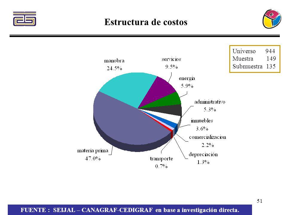 51 Estructura de costos Universo 944 Muestra 149 Submuestra 135 FUENTE : SEIJAL – CANAGRAF-CEDIGRAF en base a investigación directa.