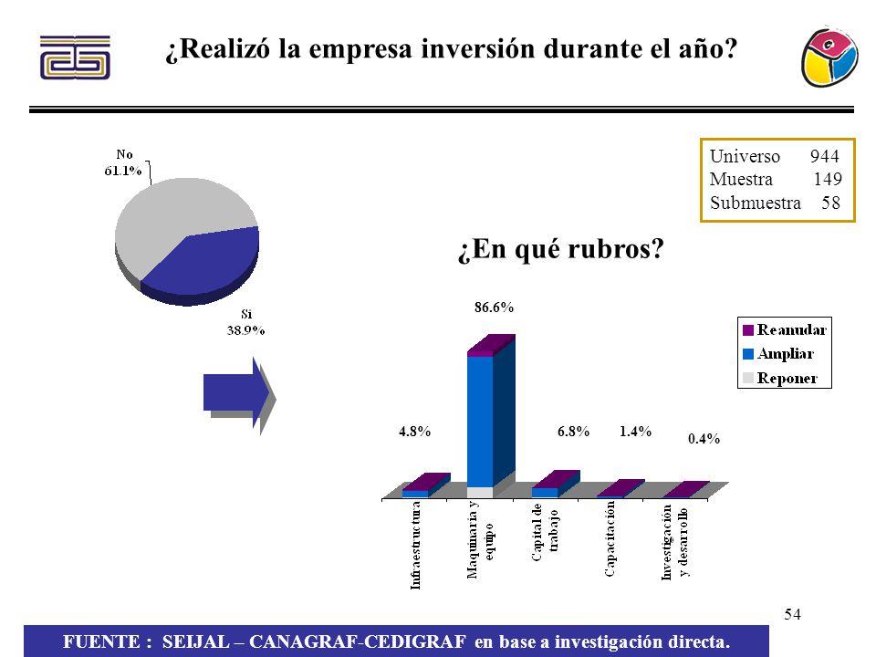 54 ¿Realizó la empresa inversión durante el año? 1.4% 0.4% 6.8% 86.6% 4.8% FUENTE : SEIJAL – CANAGRAF-CEDIGRAF en base a investigación directa. ¿En qu