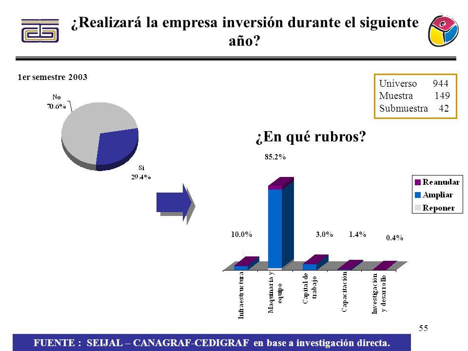 55 ¿Realizará la empresa inversión durante el siguiente año? 1er semestre 2003 1.4% 0.4% 3.0% 85.2% 10.0% ¿En qué rubros? FUENTE : SEIJAL – CANAGRAF-C