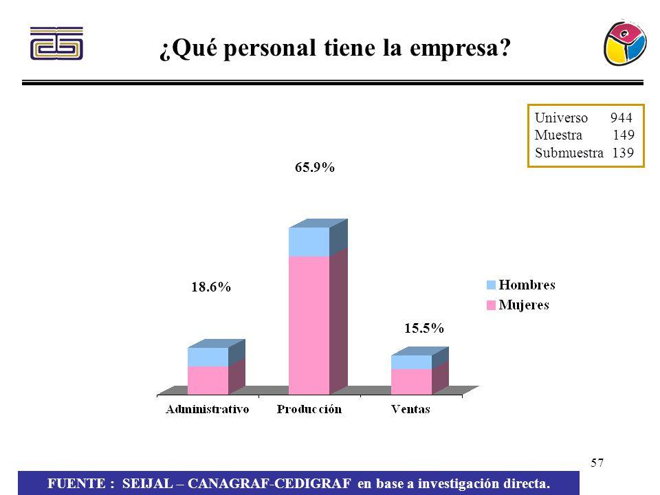 57 ¿Qué personal tiene la empresa? 18.6% 65.9% 15.5% FUENTE : SEIJAL – CANAGRAF-CEDIGRAF en base a investigación directa. Universo 944 Muestra 149 Sub