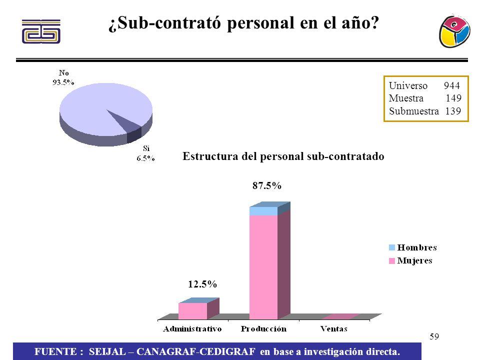 59 ¿Sub-contrató personal en el año? Estructura del personal sub-contratado FUENTE : SEIJAL – CANAGRAF-CEDIGRAF en base a investigación directa. Unive