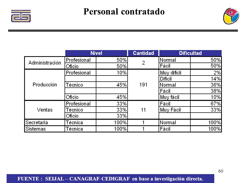 60 Personal contratado FUENTE : SEIJAL – CANAGRAF-CEDIGRAF en base a investigación directa.