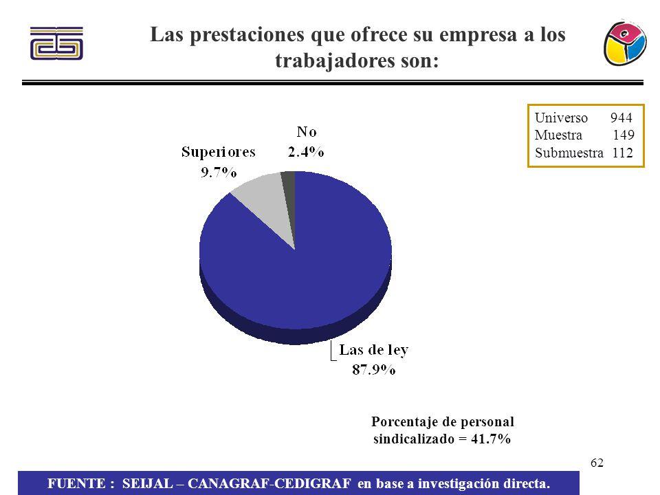 62 Las prestaciones que ofrece su empresa a los trabajadores son: Porcentaje de personal sindicalizado = 41.7% FUENTE : SEIJAL – CANAGRAF-CEDIGRAF en