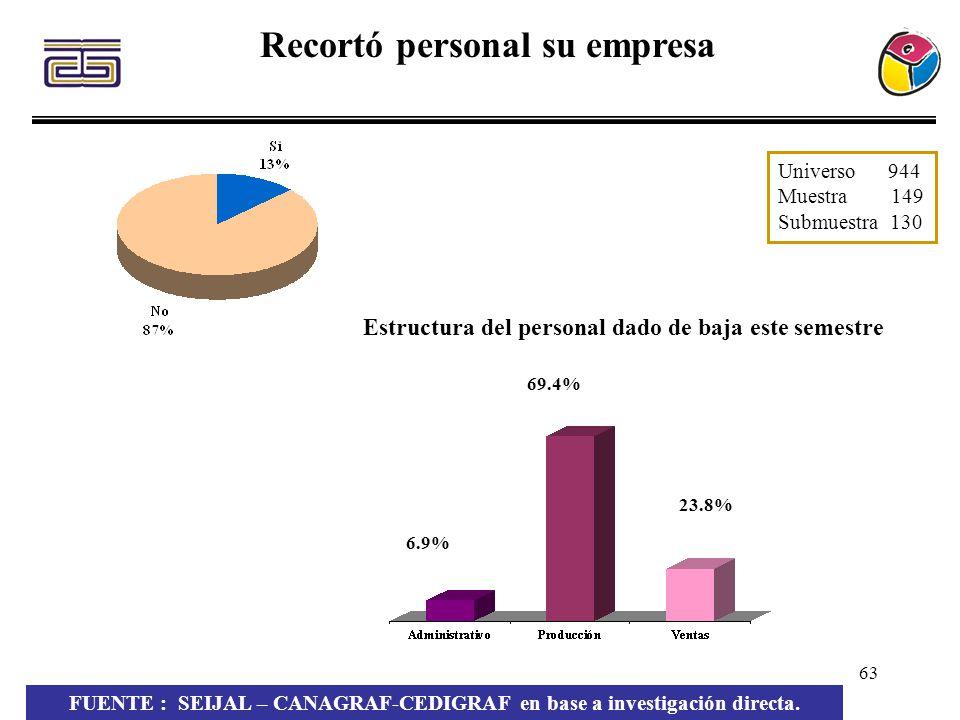 63 6.9% 69.4% 23.8% Recortó personal su empresa Estructura del personal dado de baja este semestre FUENTE : SEIJAL – CANAGRAF-CEDIGRAF en base a inves