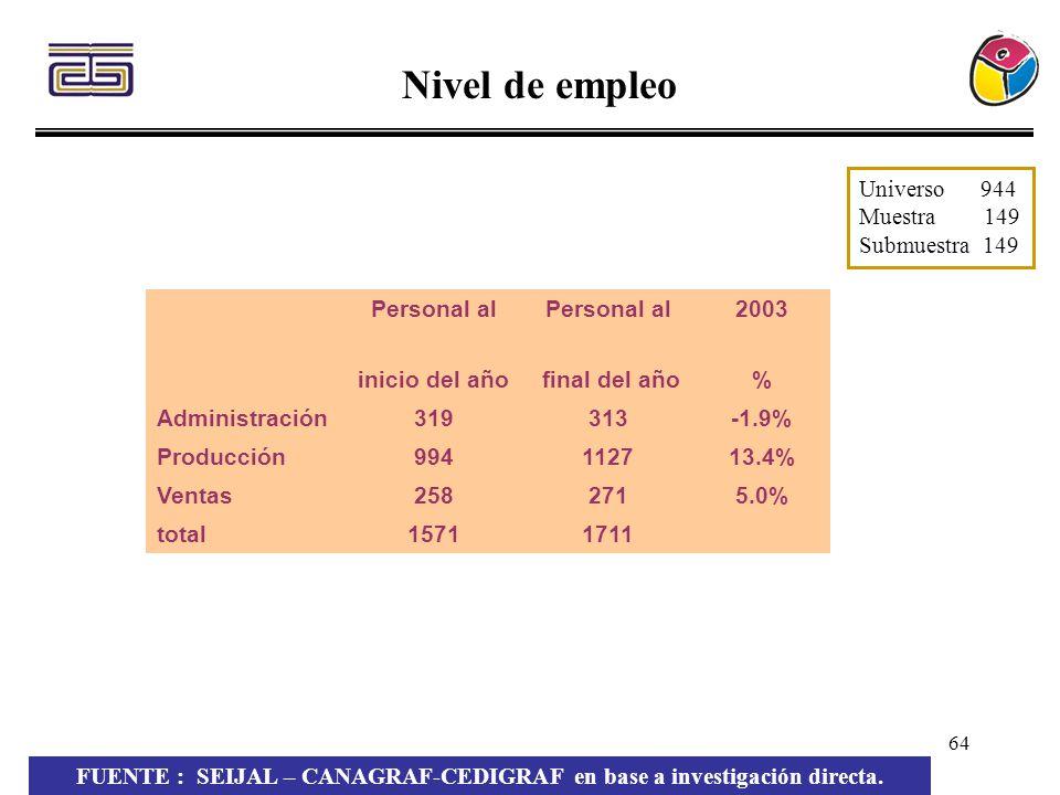 64 Nivel de empleo Personal al 2003 inicio del año final del año% Administración319313-1.9% Producción994112713.4% Ventas2582715.0% total15711711 FUEN