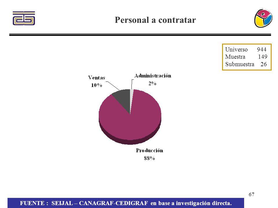 67 Personal a contratar FUENTE : SEIJAL – CANAGRAF-CEDIGRAF en base a investigación directa. Universo 944 Muestra 149 Submuestra 26