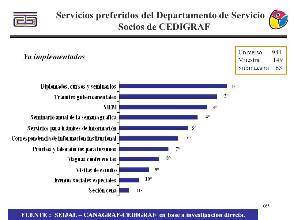 69 Servicios preferidos del Departamento de Servicio a Socios de CEDIGRAF FUENTE : SEIJAL – CANAGRAF-CEDIGRAF en base a investigación directa. Univers