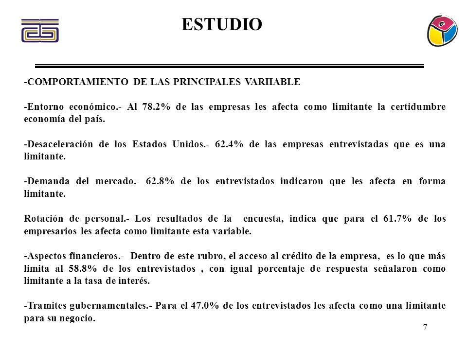8 ESTUDIO Ventas.- El volumen de ventas en el 2003, con relación al año anterior, creció para el 28.5% de los entrevistados, para el 28.6% permaneció igual, y para el 44.2% disminuyó.