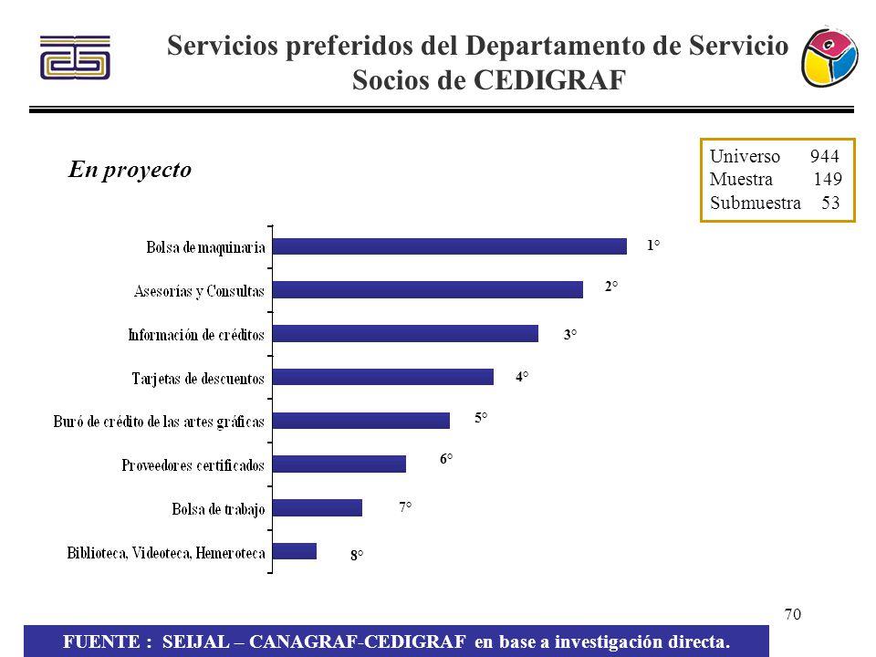 70 Servicios preferidos del Departamento de Servicio a Socios de CEDIGRAF FUENTE : SEIJAL – CANAGRAF-CEDIGRAF en base a investigación directa. Univers