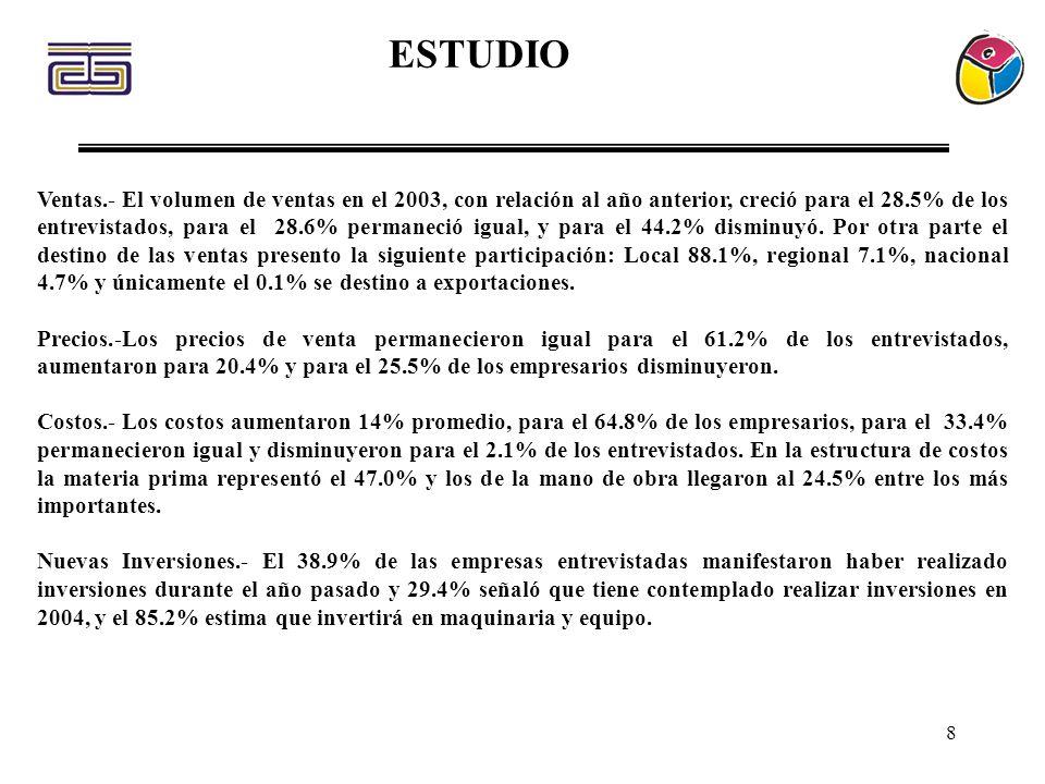 8 ESTUDIO Ventas.- El volumen de ventas en el 2003, con relación al año anterior, creció para el 28.5% de los entrevistados, para el 28.6% permaneció