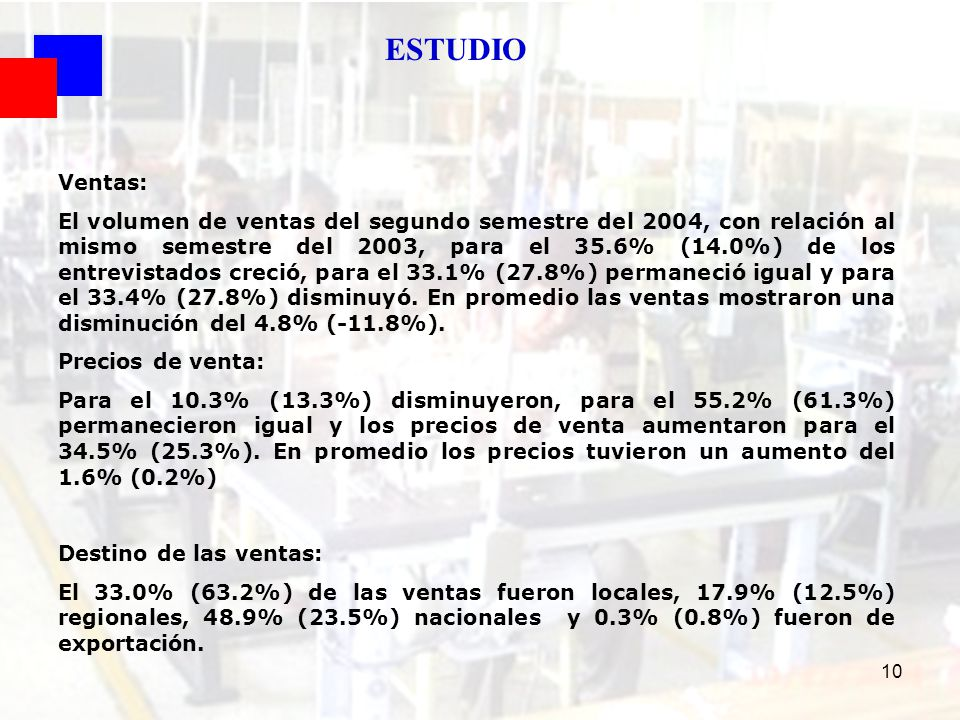 10 Ventas: El volumen de ventas del segundo semestre del 2004, con relación al mismo semestre del 2003, para el 35.6% (14.0%) de los entrevistados cre