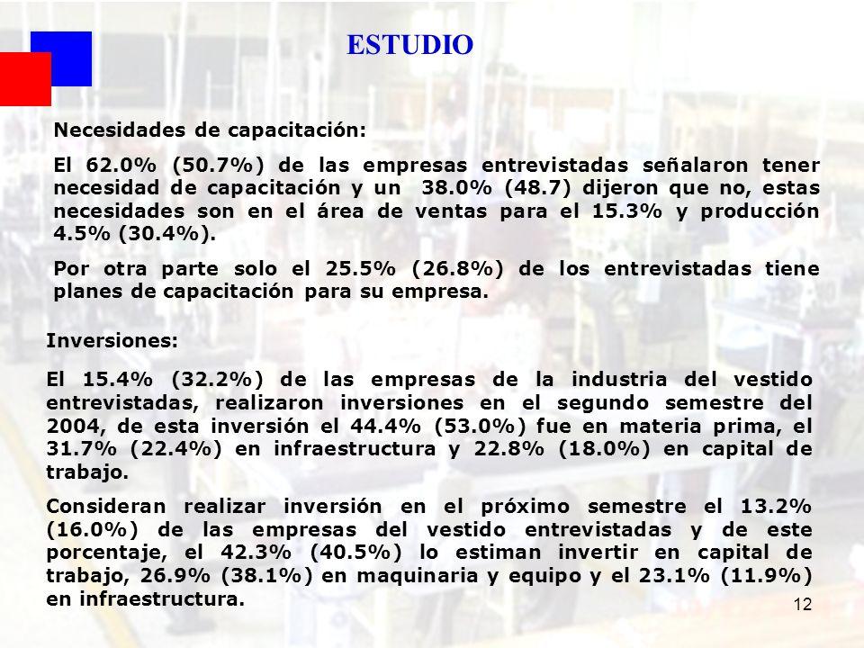 12 Necesidades de capacitación: El 62.0% (50.7%) de las empresas entrevistadas señalaron tener necesidad de capacitación y un 38.0% (48.7) dijeron que
