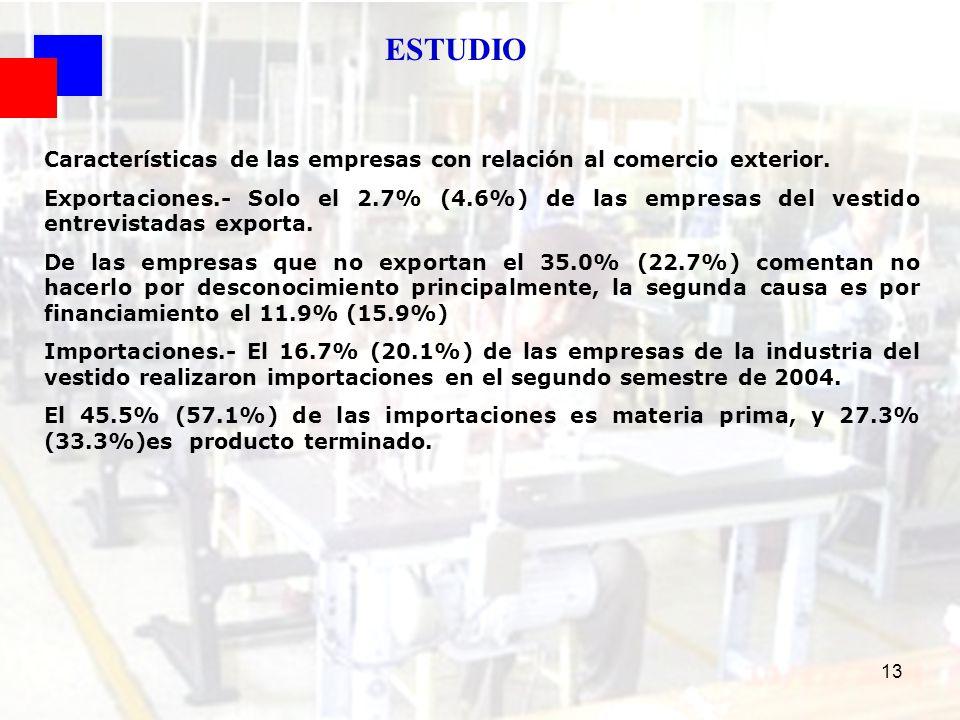 13 Características de las empresas con relación al comercio exterior. Exportaciones.- Solo el 2.7% (4.6%) de las empresas del vestido entrevistadas ex