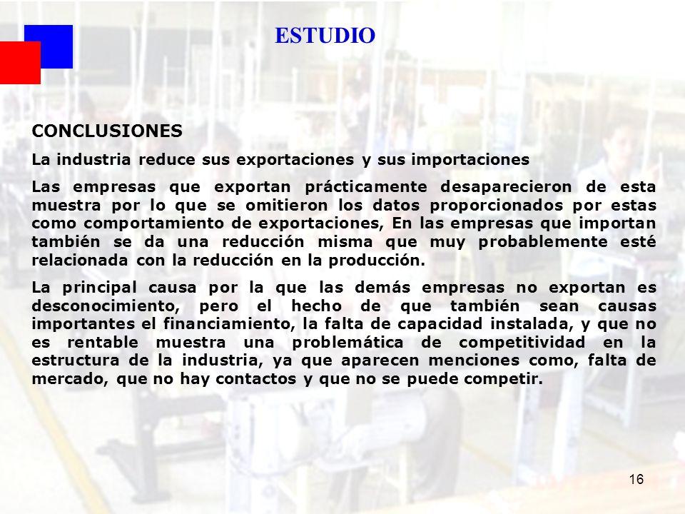 16 ESTUDIO CONCLUSIONES La industria reduce sus exportaciones y sus importaciones Las empresas que exportan prácticamente desaparecieron de esta muest