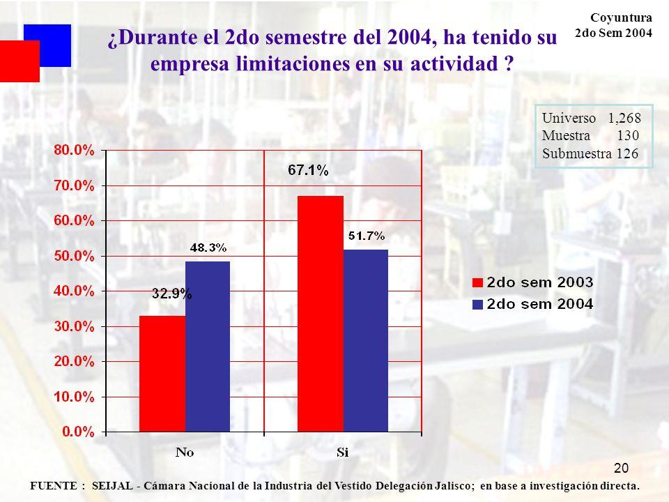 20 Coyuntura 2do Sem 2004 FUENTE : SEIJAL - Cámara Nacional de la Industria del Vestido Delegación Jalisco; en base a investigación directa. Universo