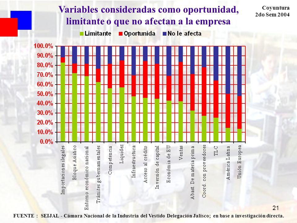 21 Coyuntura 2do Sem 2004 FUENTE : SEIJAL - Cámara Nacional de la Industria del Vestido Delegación Jalisco; en base a investigación directa. Variables